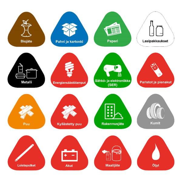 Jätteiden lajittelusymbolit